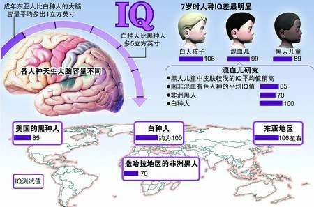 全球智商分布图:中国人日本人智商最高