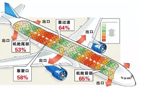 空客a320坠毁 哪个座位的生存率最高图片
