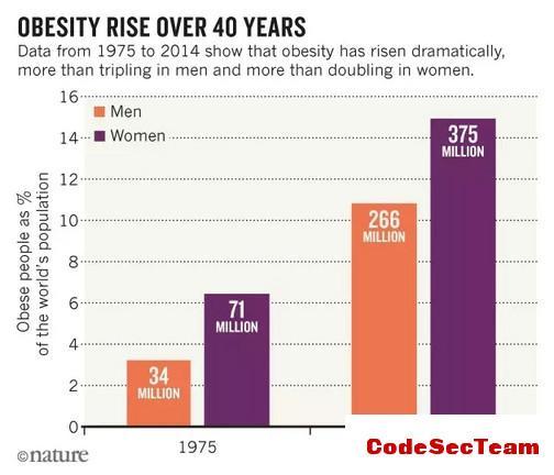 肥胖纹_全国肥胖数量人口