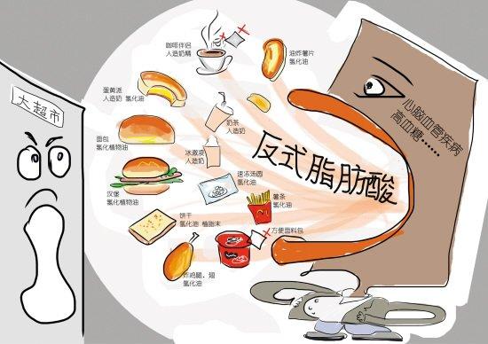 健康饮食小常识:哪些食物有反式脂肪酸