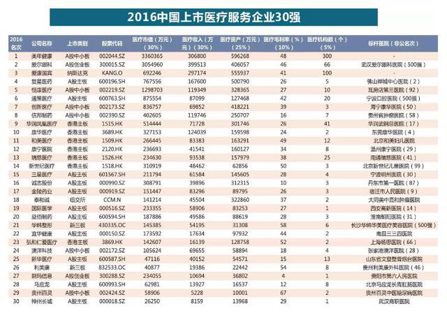 和美医疗入选中国上市医疗服务企业30强