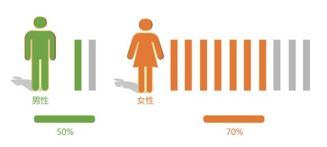 慈铭体检2017年中国城市健康状况大调查:改善园丁健康状况迫在眉睫!