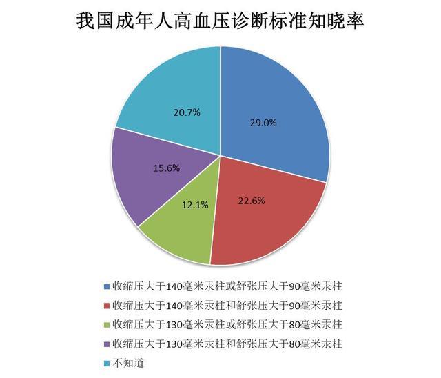中国网民高血压防控素养调查报告:知晓血压 科学防控