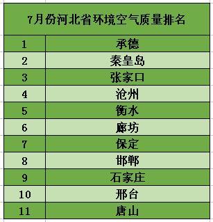 7月份河北省环境空气质量排名公布