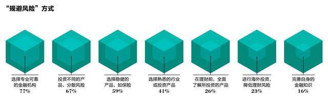 成为亿万富豪有三条路 75%靠创业15%靠炒房10%靠炒股