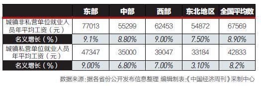 23省2016年平均工资出炉 河北省人赚这些