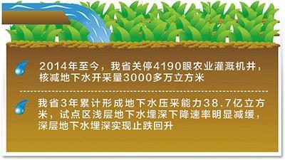 河北3年累计形成地下水压采能力38.7亿立方米