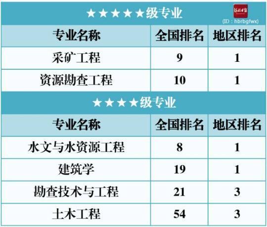 2017年河北省大学本科专业排行榜发布!有你母校吗