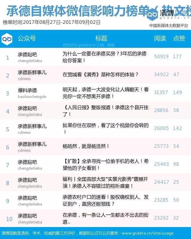 """""""承德自媒体微信影响力排行榜""""第8期"""