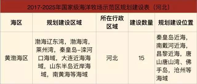 最新规划!国家刚刚公布,河北要建15个示范区!