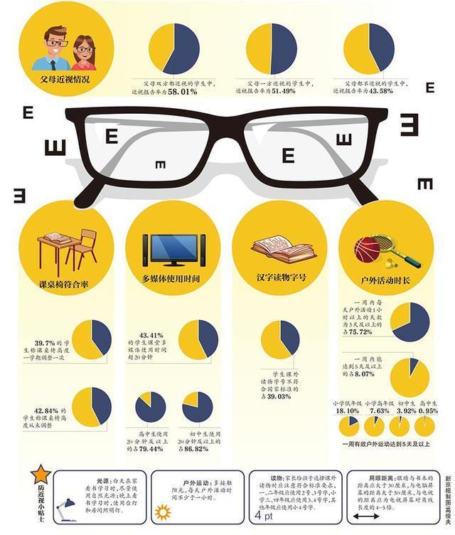 """孩子们为何早早成为""""小眼镜""""?"""