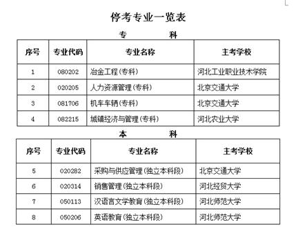 河北省今年下半年起这8个自考专业停考