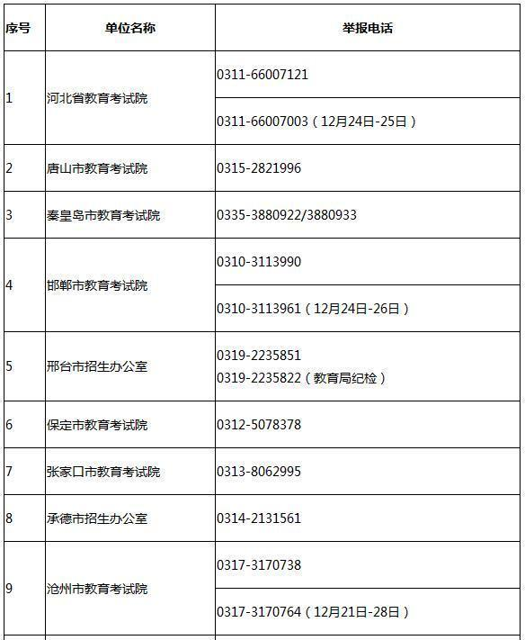 2019年浙江省全国硕士研究生招生考试举报电话