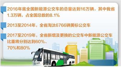 河北省:1.3万辆新能源公交车让百姓绿色出行