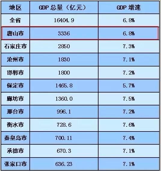唐山上半年经济总量_唐山大地震