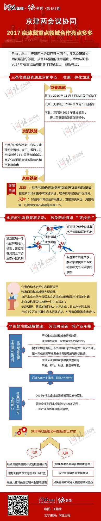 2017京津冀重点领域合作亮点多多