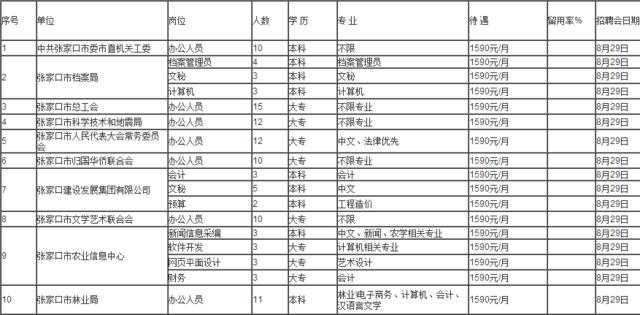 2017高校毕业生见习单位、见习岗位及参会时间一览表