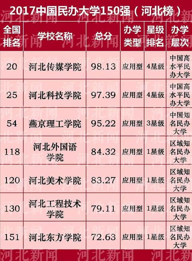 河北34高校上榜!最新中国高校排行,你学校第几?