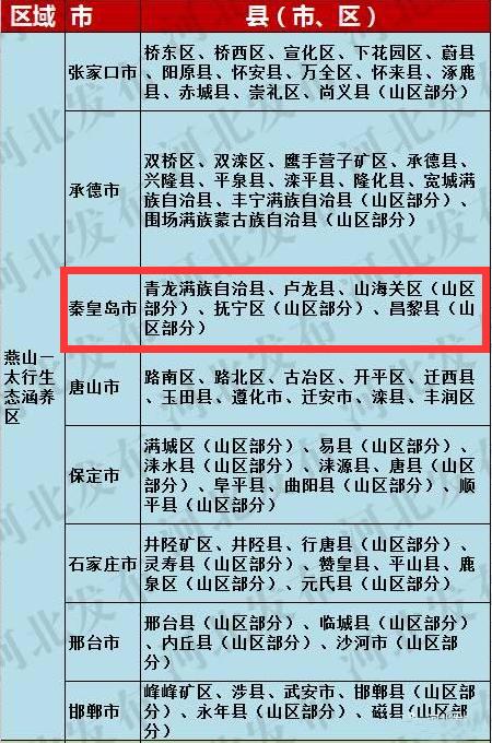 秦皇岛市昌黎,卢龙,青龙三个县,以及山海关区和抚宁区的山区部门均被