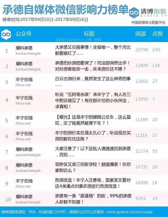 """""""承德自媒体微信影响力排行榜""""第10期"""