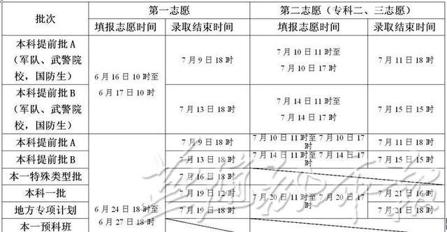 2015年河北省高考填报志愿和录取时间确定(表)