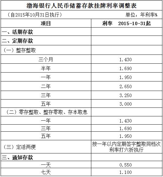 渤海银行人民币储蓄存款挂牌利率调整表