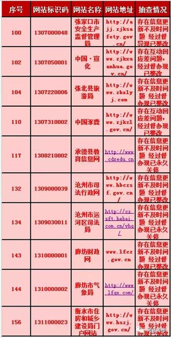 河北40余家政府网站存在问题!3家被永久关停!
