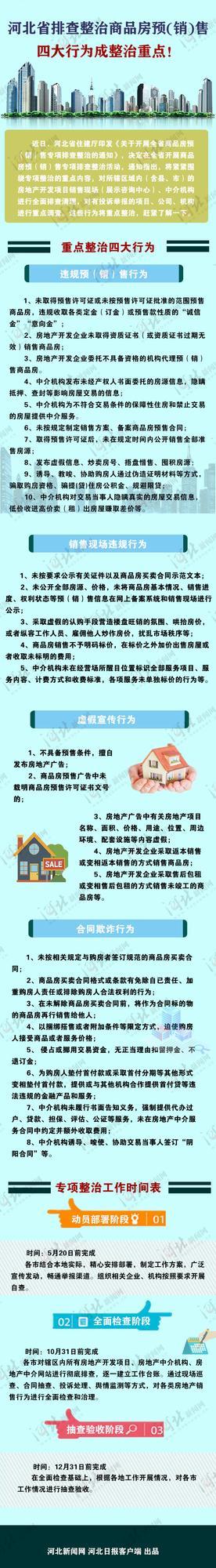 河北省排查整治商品房预(销)售 4大行为成整治重点!