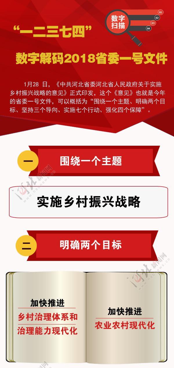 河北省出台关于实施乡村振兴战略的意见