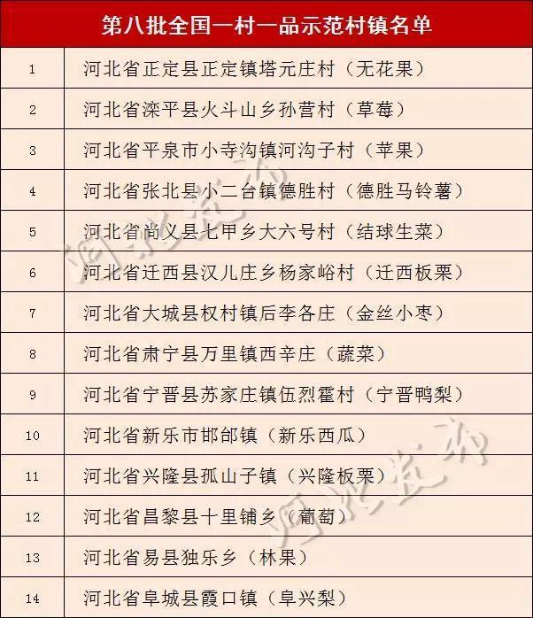 最新名单公布!增14个!河北81村镇被认定全国示范