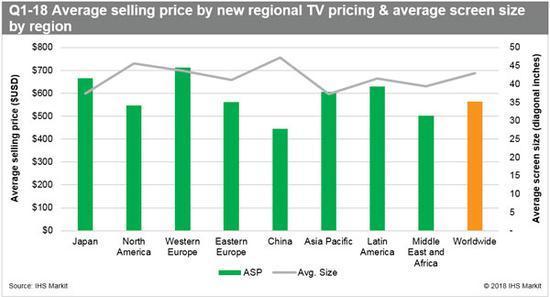 2018一季度全球液晶电视出货量增幅超7%