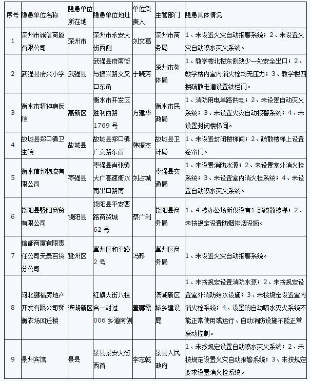 衡水市政府挂牌督办重大火灾隐患名单(9处)