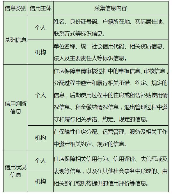 河北出台国内首个省级层面住房保障信用管理制度