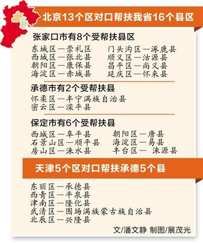 京津18个区与我省21个县区结对帮扶