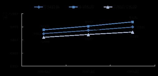 2014-2016届大学生毕业半年后的月收入变化趋势(图表来源:《2017年中国大学生就业报告》)