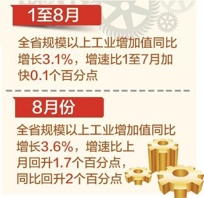 1至8月河北省经济运行总体平稳