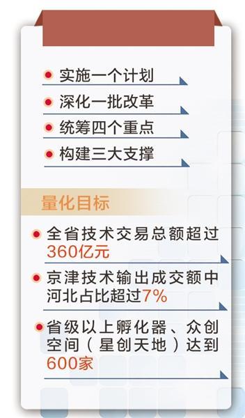 """河北省发力""""1143""""打造综合创新生态体系"""