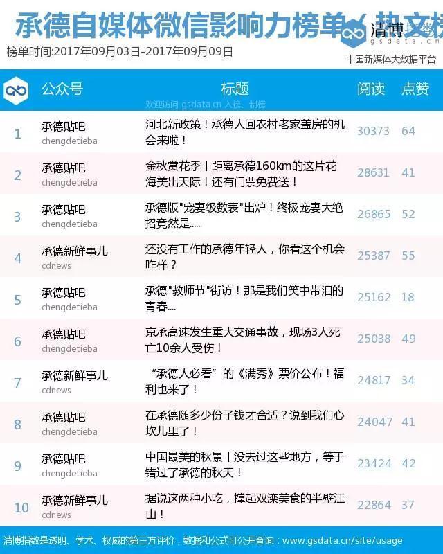 """""""承德自媒体微信影响力排行榜""""第9期"""