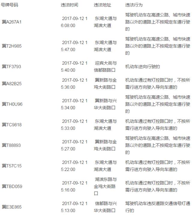 冀州交警大队曝光9月12日电子警察抓拍名单