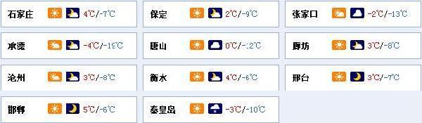 河北多地低温有所下降 温差拉大穿衣要注意保暖