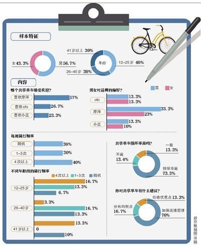北京减少的两成共享单车都去哪了?