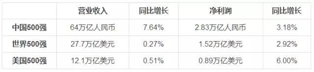 2017中国企业500强揭榜 河北23家企业上榜