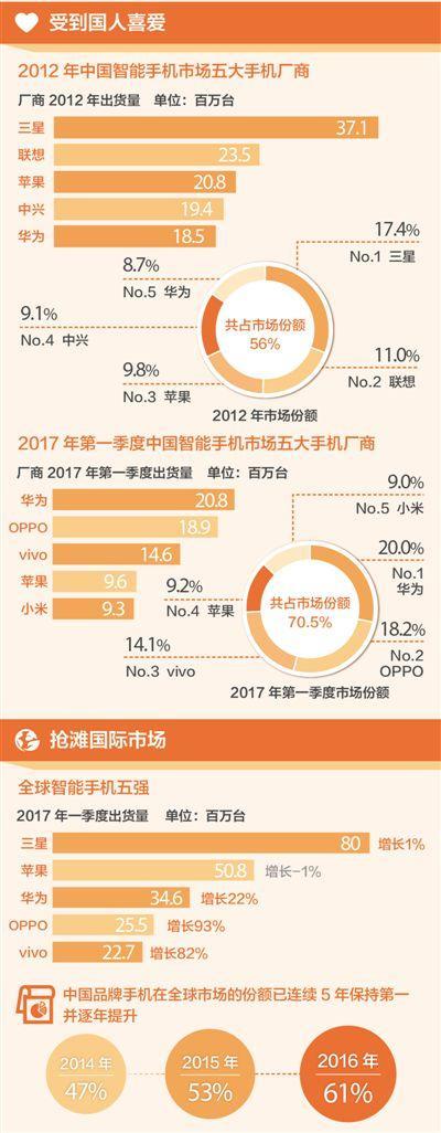 国产手机发货量迅猛增长 四大品牌稳居全球第一梯队