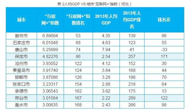 保定gdp历年排名_保定GDP和人口排名,唐县排第几