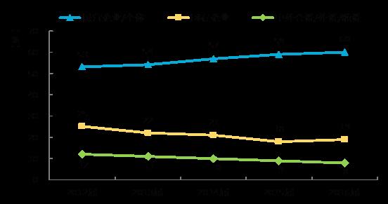 2012-2016届大学毕业生在不同类型用人单位就业的比例变化趋势(图表来源:《2017年中国大学生就业报告》)