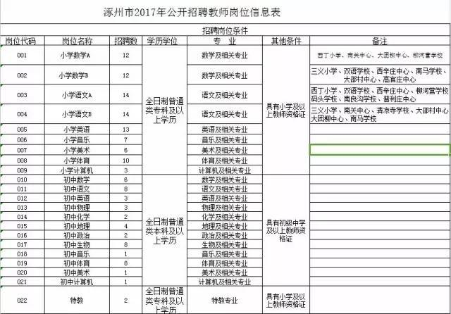 河北最新事业单位招聘500人!抓紧报名