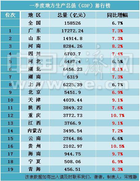 中国省份gdp排行榜_中国城市GDP排名整体情况,部分省市人均GDP过万美元