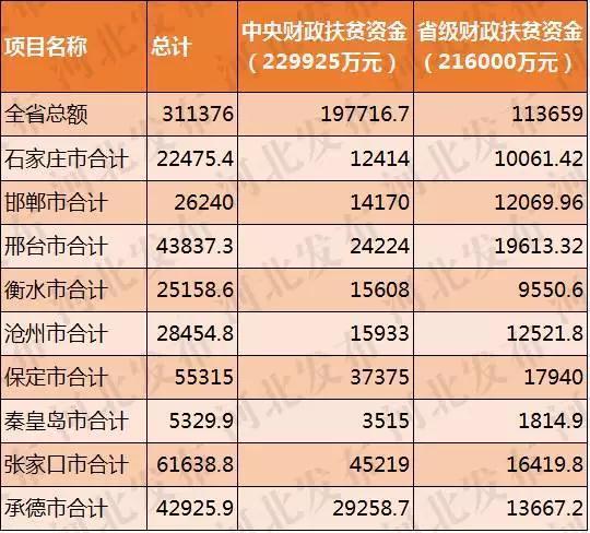 河北:115个县(市、区)喜获31多亿