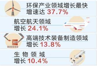1至8月河北省高新技术产业增加值同比增10.0%