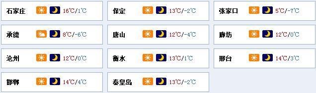 大风来袭!气温下降!河北局地降温可达8℃